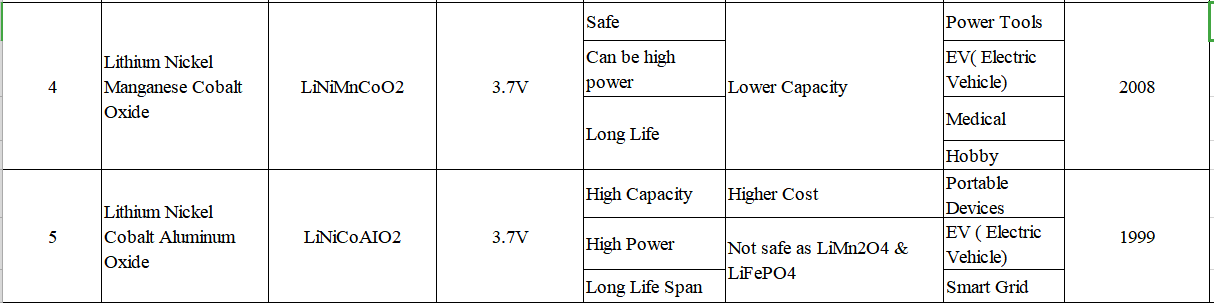 li-ion-classification-2