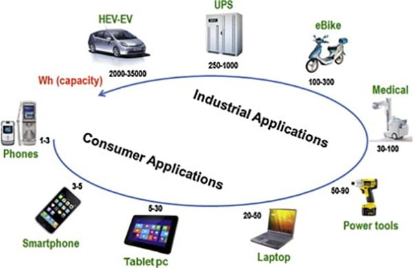 battery applications